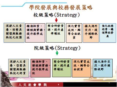 學院發展策略